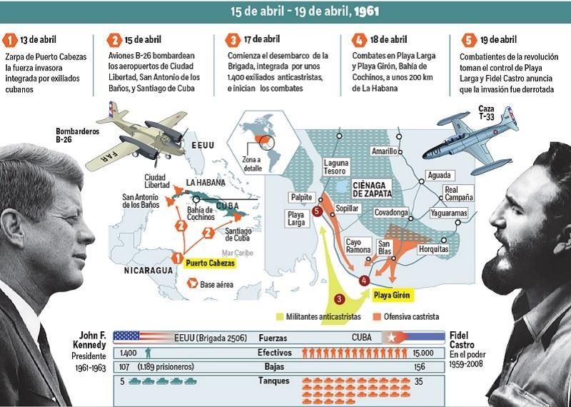 Cronograma de la Invasion de Bahia de Cochinos